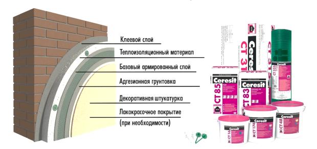 компоненты фасада