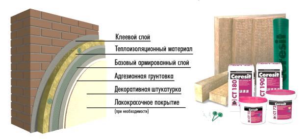 компоненты штукатурного фасады Церезит